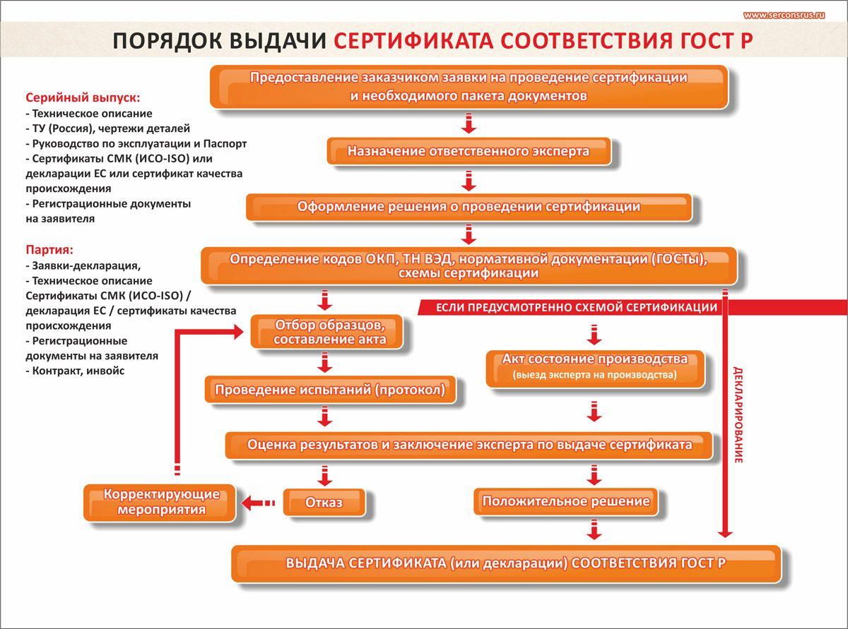 Декларирование соответствия осуществляется по одной из следующих схем