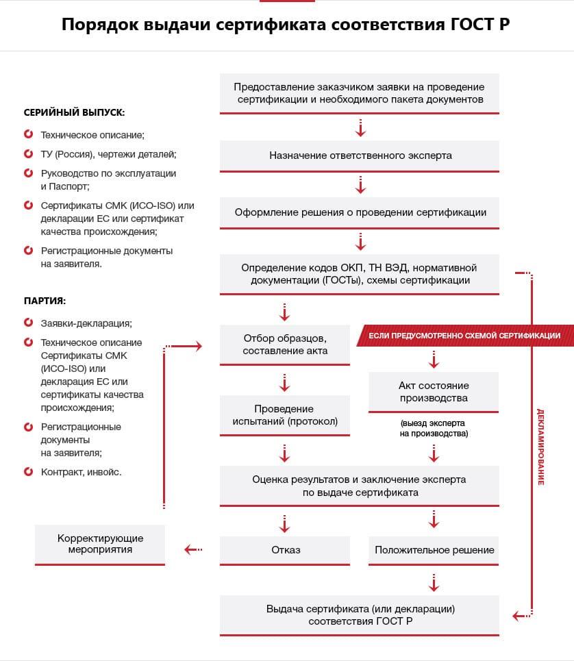 схема порядка выдачи сертификата соответствия