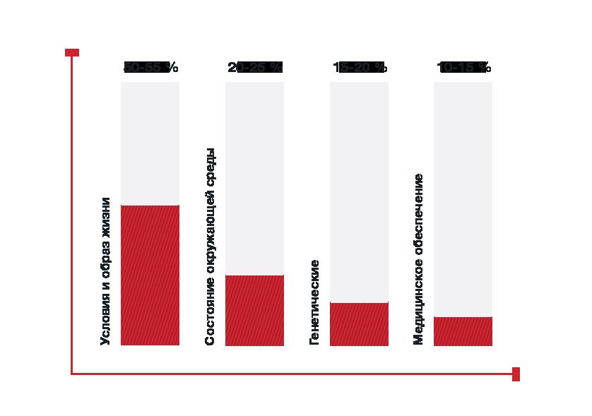 График оценки окружающей среды