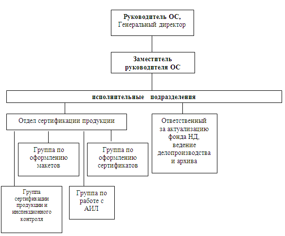 схемы сертификации органы по сертификации